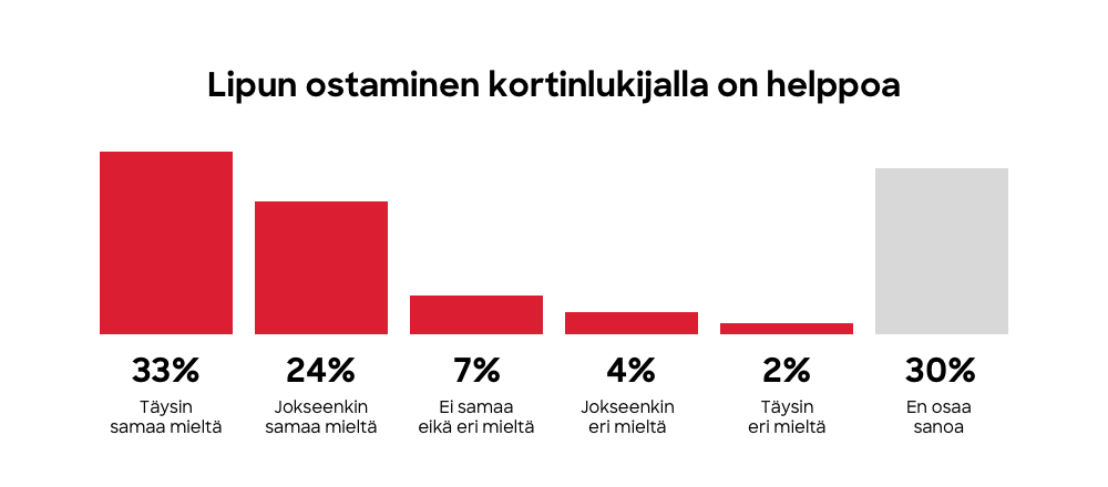 Lipun ostaminen kortinlukijalla on helppoa.